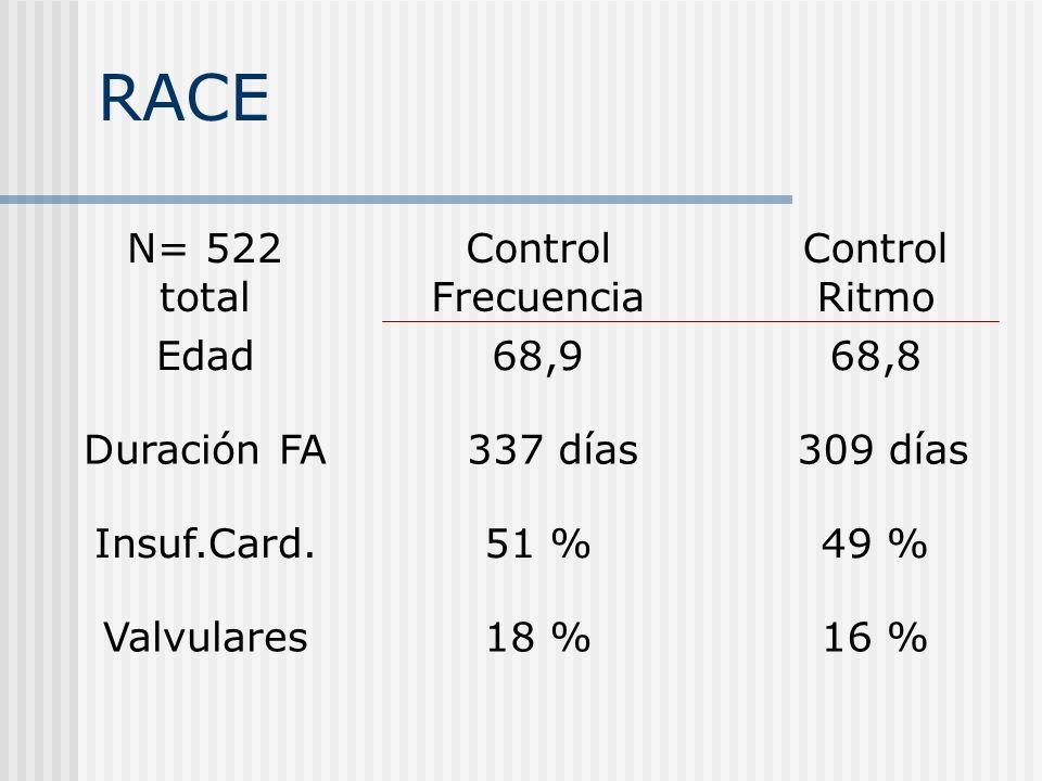 RACE N= 522 total Control Frecuencia Control Ritmo Edad68,968,8 Duración FA 337 días 309 días Insuf.Card.51 %49 % Valvulares18 %16 %