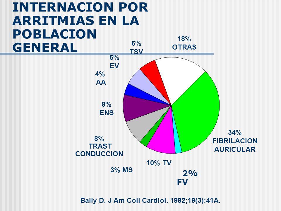 INTERNACION POR ARRITMIAS EN LA POBLACION GENERAL 2% FV Baily D. J Am Coll Cardiol. 1992;19(3):41A. 34% FIBRILACION AURICULAR 18% OTRAS 6% TSV 6% EV 4