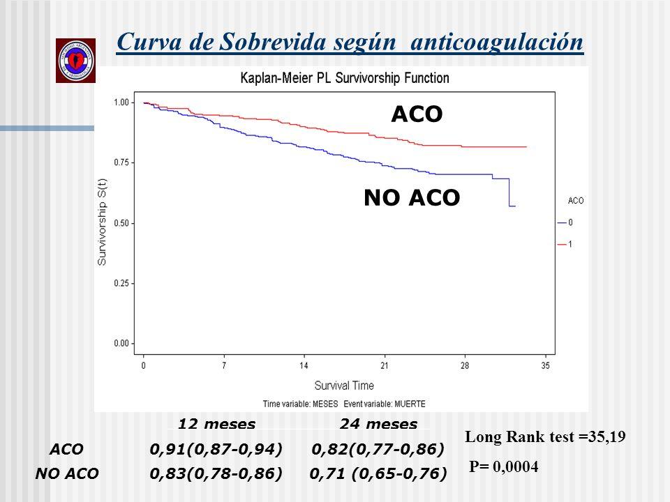 Curva de Sobrevida según anticoagulación 12 meses24 meses ACO0,91(0,87-0,94)0,82(0,77-0,86) NO ACO0,83(0,78-0,86)0,71 (0,65-0,76) Long Rank test =35,1