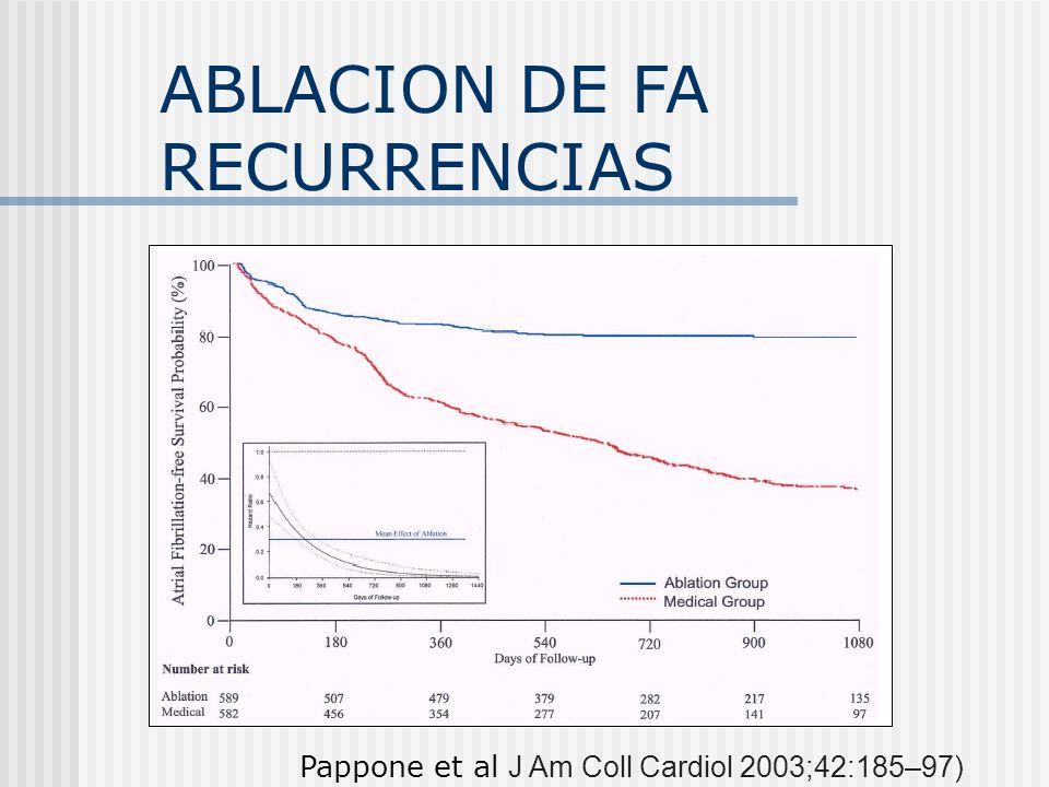 ABLACION DE FA RECURRENCIAS Pappone et al J Am Coll Cardiol 2003;42:185–97)
