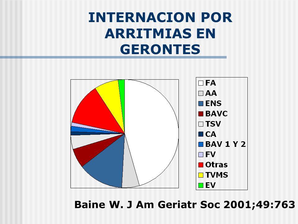 ABLACION DE FA PRONOSTICO Pappone et al J Am Coll Cardiol 2003;42:185– 97 ABL no ABL