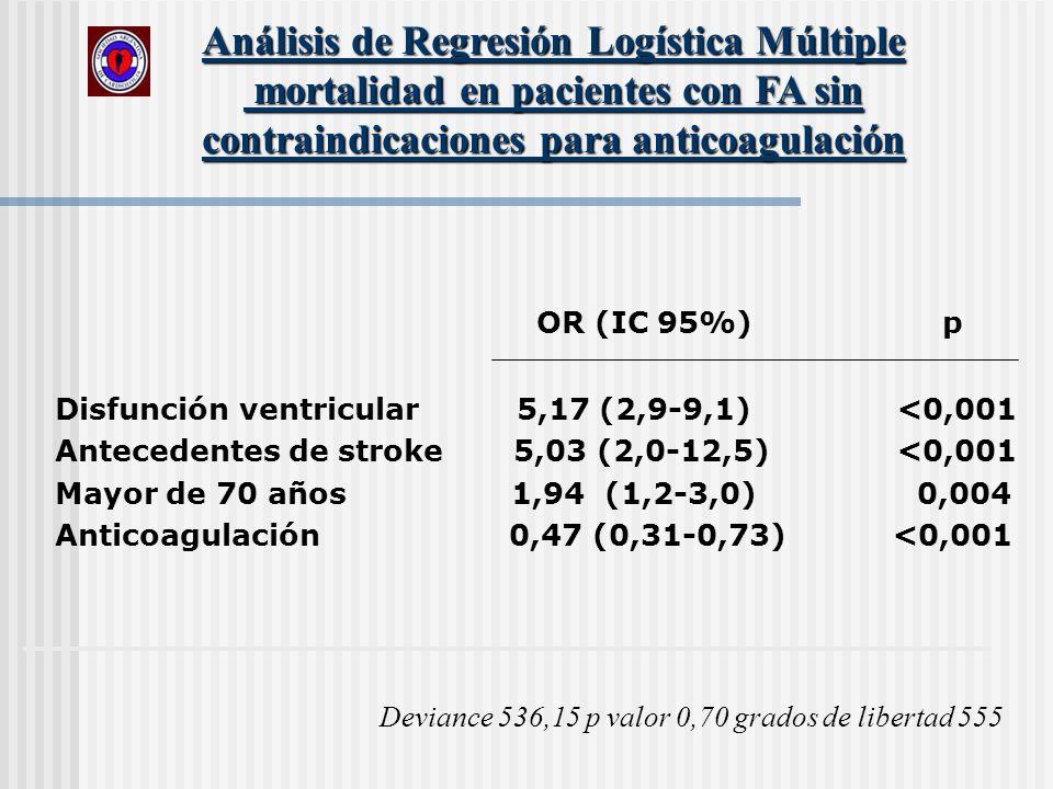 OR (IC 95%) p Disfunción ventricular 5,17 (2,9-9,1)<0,001 Antecedentes de stroke 5,03 (2,0-12,5)<0,001 Mayor de 70 años 1,94 (1,2-3,0) 0,004 Anticoagu