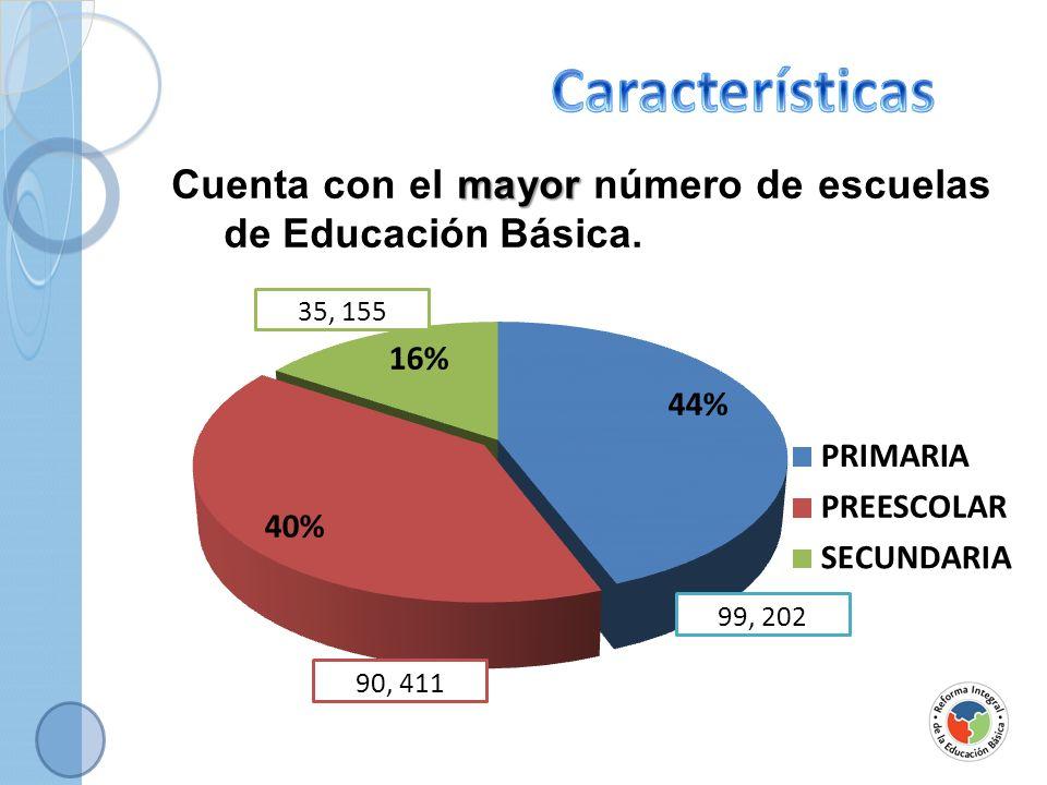 alumnos Atiende el mayor número de alumnos EFICIENCIA TERMINAL 94.3% ÍNDICE DE DESERCIÓN 0.9 % ÍNDICE APROBACIÓN EN 1º 93.7 % ÍNDICE APROBACIÓN EN 6º 99.5 % COBERTURA 98.6%