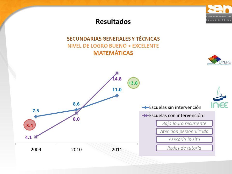 Resultados SECUNDARIAS GENERALES Y TÉCNICAS NIVEL DE LOGRO BUENO + EXCELENTE MATEMÁTICAS -3.4 +3.8 Bajo logro recurrente Asesoría in situ Atención per