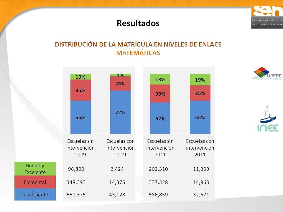 Resultados DISTRIBUCIÓN DE LA MATRÍCULA EN NIVELES DE ENLACE MATEMÁTICAS Bueno y Excelente 96,8002,424202,31011,359 Elemental348,39314,375337,32814,96