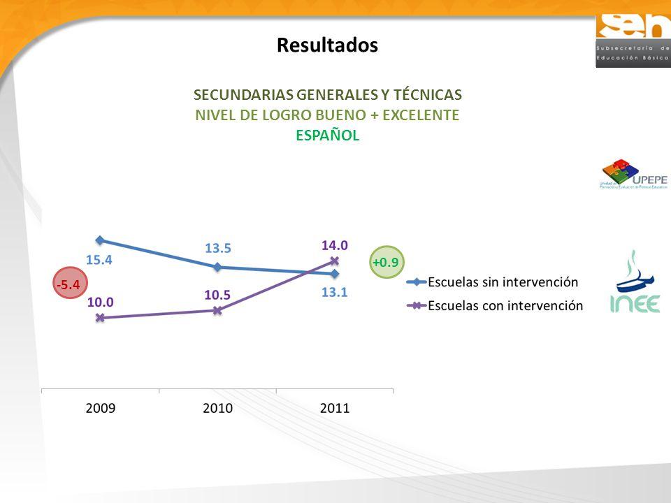 Resultados SECUNDARIAS GENERALES Y TÉCNICAS NIVEL DE LOGRO BUENO + EXCELENTE ESPAÑOL -5.4 +0.9