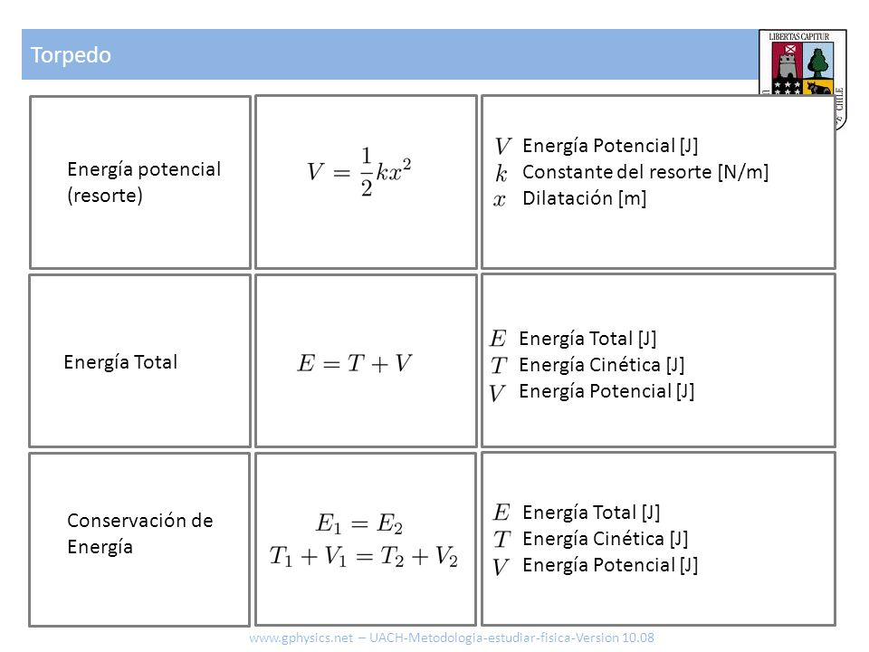 Torpedo www.gphysics.net – UACH-Metodologia-estudiar-fisica-Version 10.08 Energía Total Energía Total [J] Energía Cinética [J] Energía Potencial [J] E