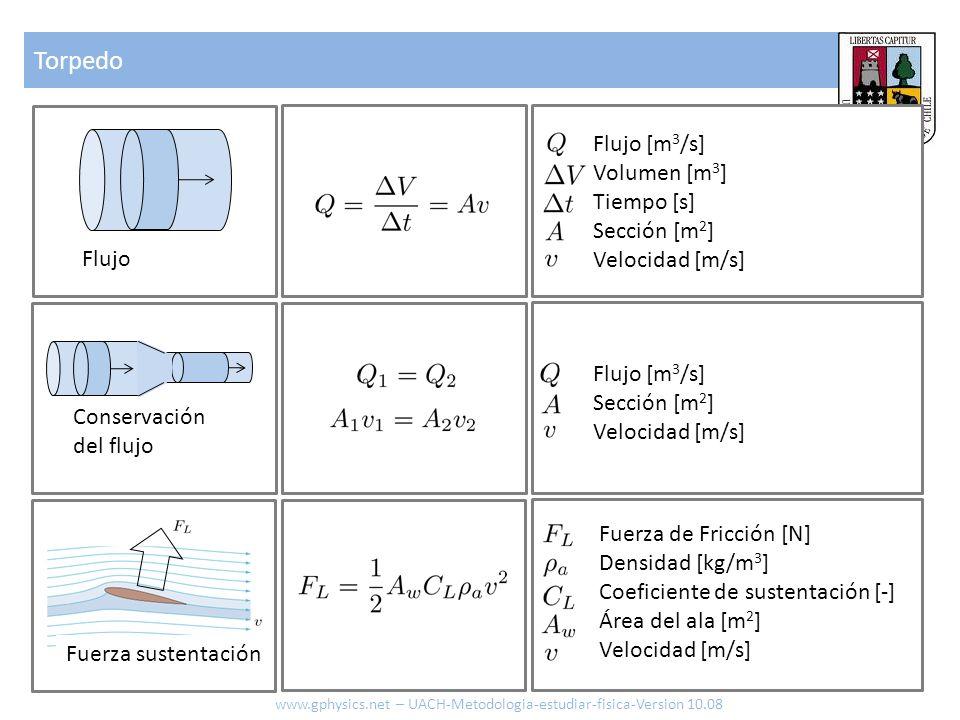 Torpedo www.gphysics.net – UACH-Metodologia-estudiar-fisica-Version 10.08 Conservación del flujo Flujo [m 3 /s] Sección [m 2 ] Velocidad [m/s] Flujo F
