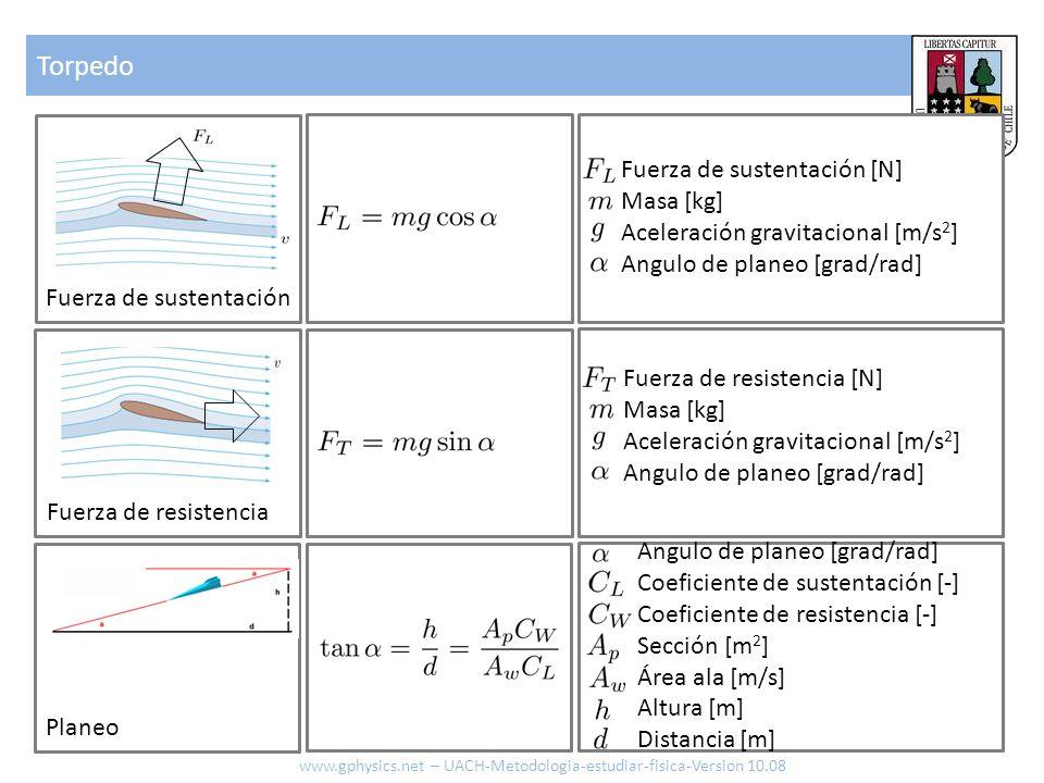 Torpedo www.gphysics.net – UACH-Metodologia-estudiar-fisica-Version 10.08 Fuerza de sustentación Planeo Fuerza de resistencia Fuerza de sustentación [