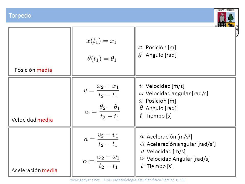 Torpedo www.gphysics.net – UACH-Metodologia-estudiar-fisica-Version 10.08 Posición media Aceleración media Velocidad media Posición [m] Angulo [rad] V