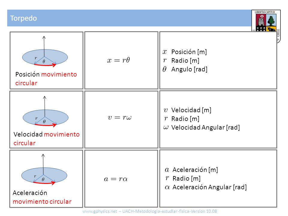 Torpedo www.gphysics.net – UACH-Metodologia-estudiar-fisica-Version 10.08 Posición movimiento circular Aceleración movimiento circular Velocidad movim