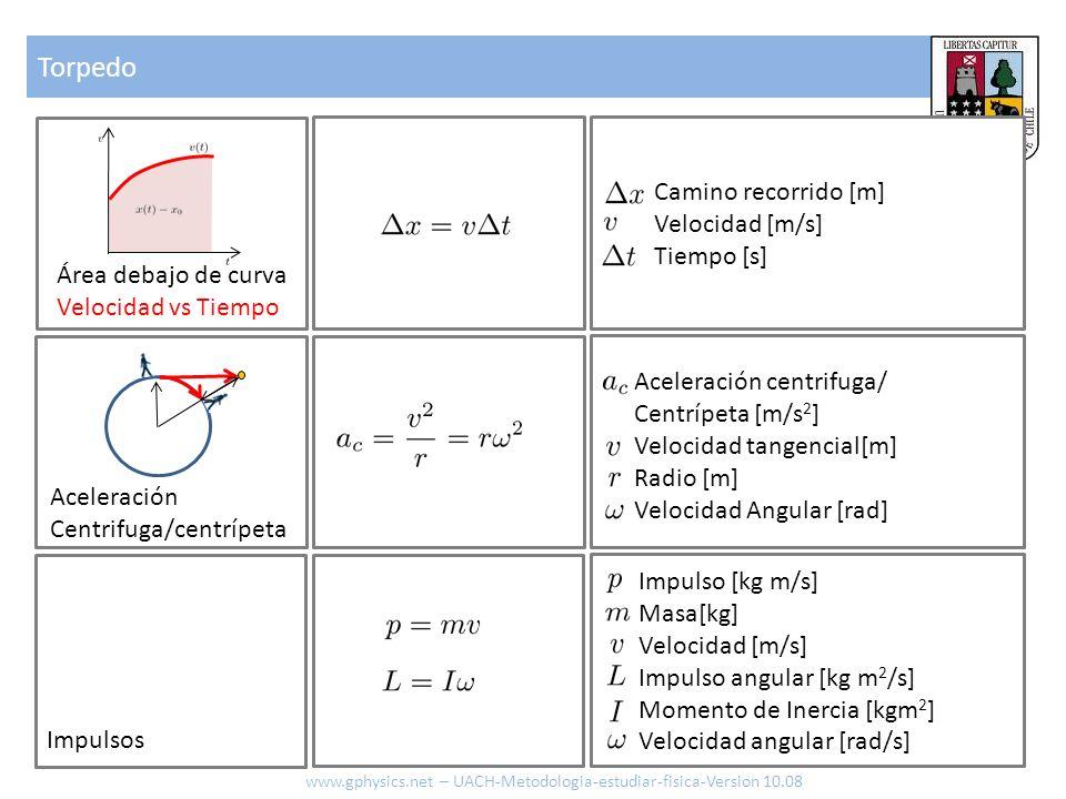 Torpedo www.gphysics.net – UACH-Metodologia-estudiar-fisica-Version 10.08 Área debajo de curva Velocidad vs Tiempo Impulsos Aceleración Centrifuga/cen