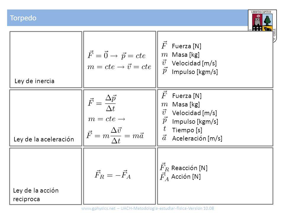 Torpedo www.gphysics.net – UACH-Metodologia-estudiar-fisica-Version 10.08 Ley de inercia Ley de la aceleración Fuerza [N] Masa [kg] Velocidad [m/s] Im