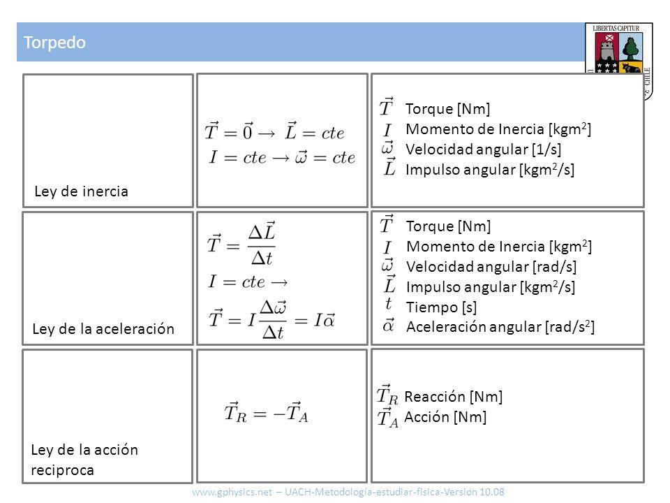 Torpedo www.gphysics.net – UACH-Metodología-estudiar-fisica-Version 10.08 Ley de inercia Ley de la aceleración Torque [Nm] Momento de Inercia [kgm 2 ]