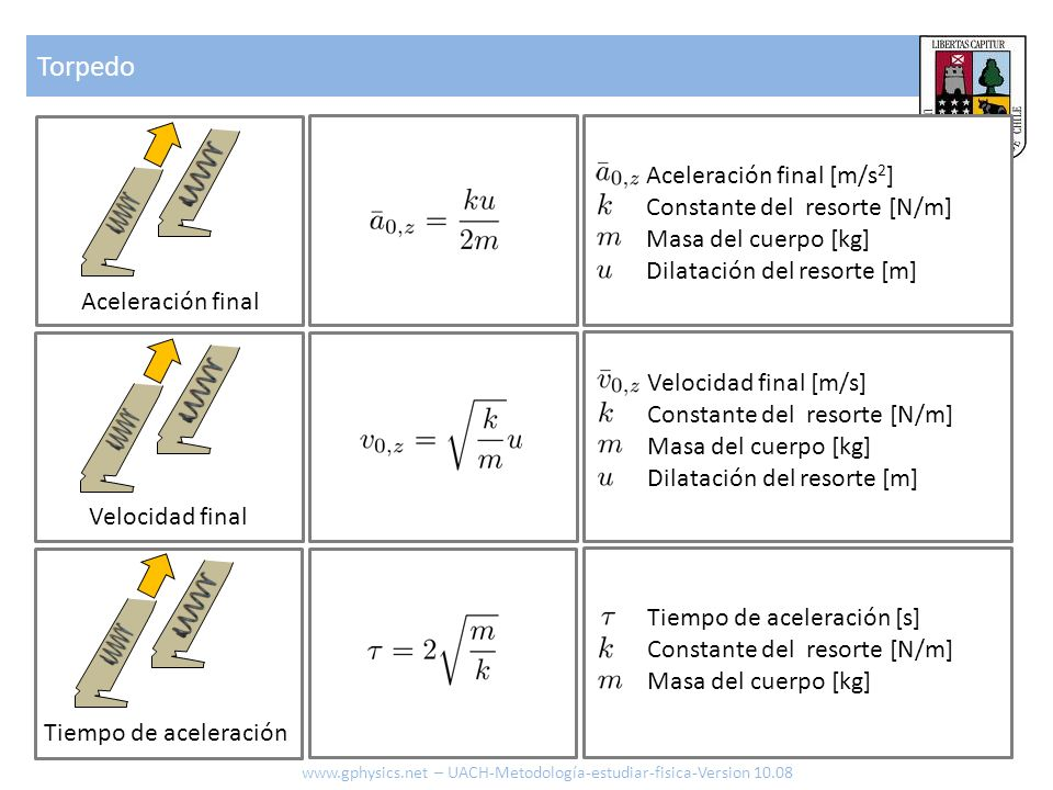 Torpedo www.gphysics.net – UACH-Metodología-estudiar-fisica-Version 10.08 Aceleración final Velocidad final Tiempo de aceleración Aceleración final [m