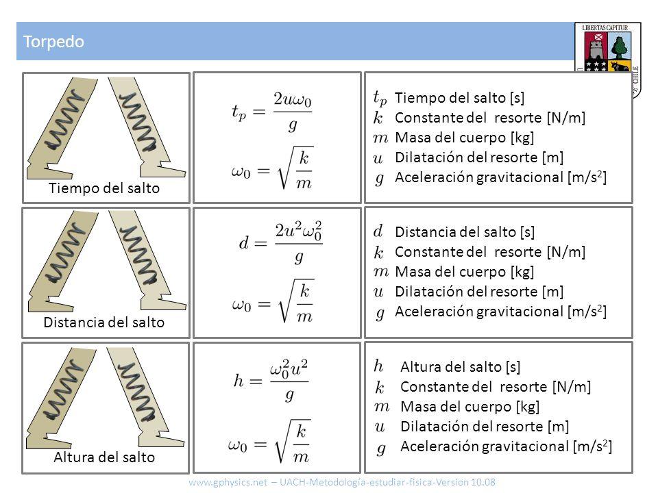 Torpedo www.gphysics.net – UACH-Metodología-estudiar-fisica-Version 10.08 Tiempo del salto Distancia del salto Altura del salto Tiempo del salto [s] C