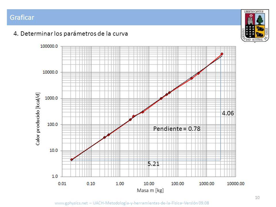 Graficar 4. Determinar los parámetros de la curva www.gphysics.net – UACH-Metodologia-y-herramientas-de-la-Fisica–Versión 09.08 10 Calor producido [kc