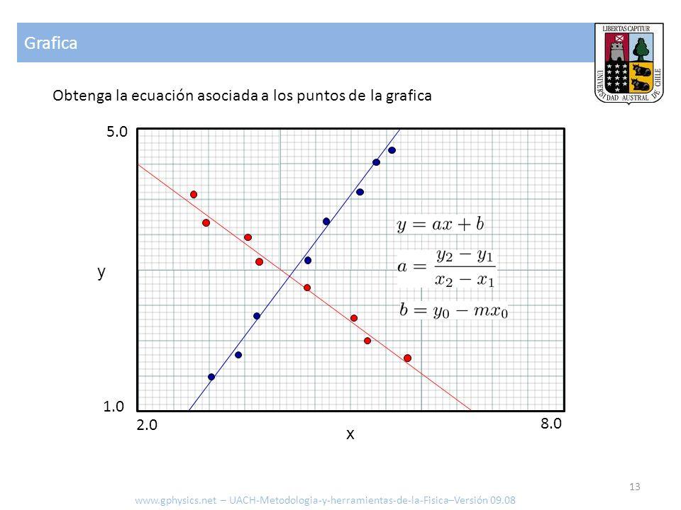 Grafica Obtenga la ecuación asociada a los puntos de la grafica www.gphysics.net – UACH-Metodologia-y-herramientas-de-la-Fisica–Versión 09.08 8.0 2.0
