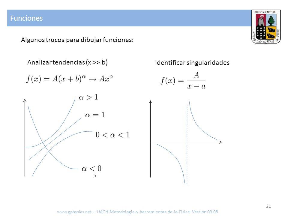 Funciones Algunos trucos para dibujar funciones: Analizar tendencias (x >> b) Identificar singularidades www.gphysics.net – UACH-Metodologia-y-herramientas-de-la-Fisica–Versión 09.08 21