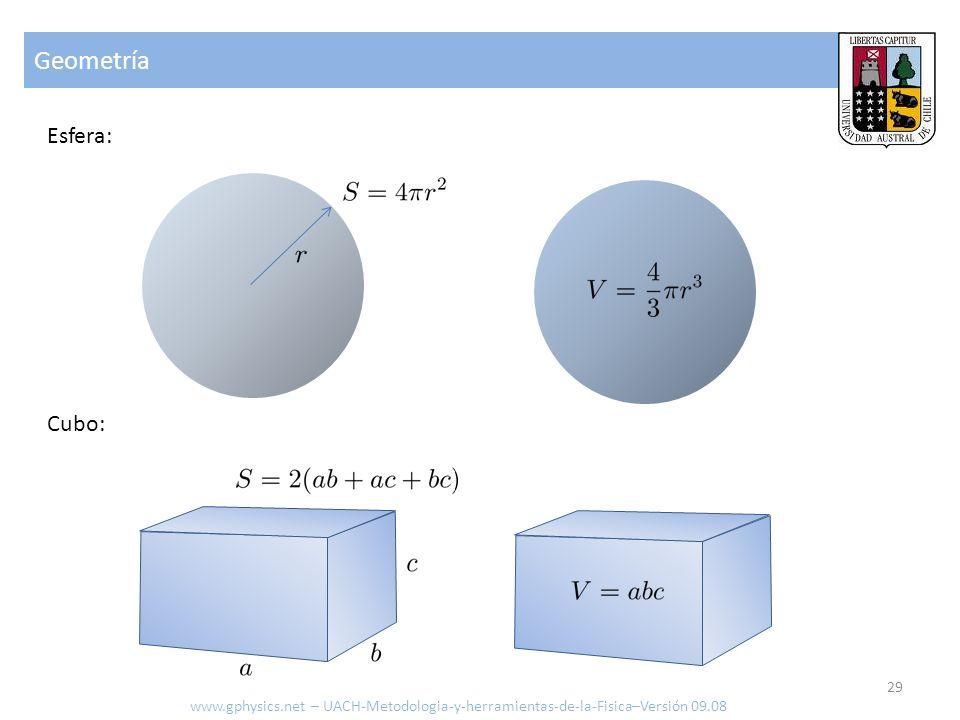 Geometría Esfera: Cubo: www.gphysics.net – UACH-Metodologia-y-herramientas-de-la-Fisica–Versión 09.08 29