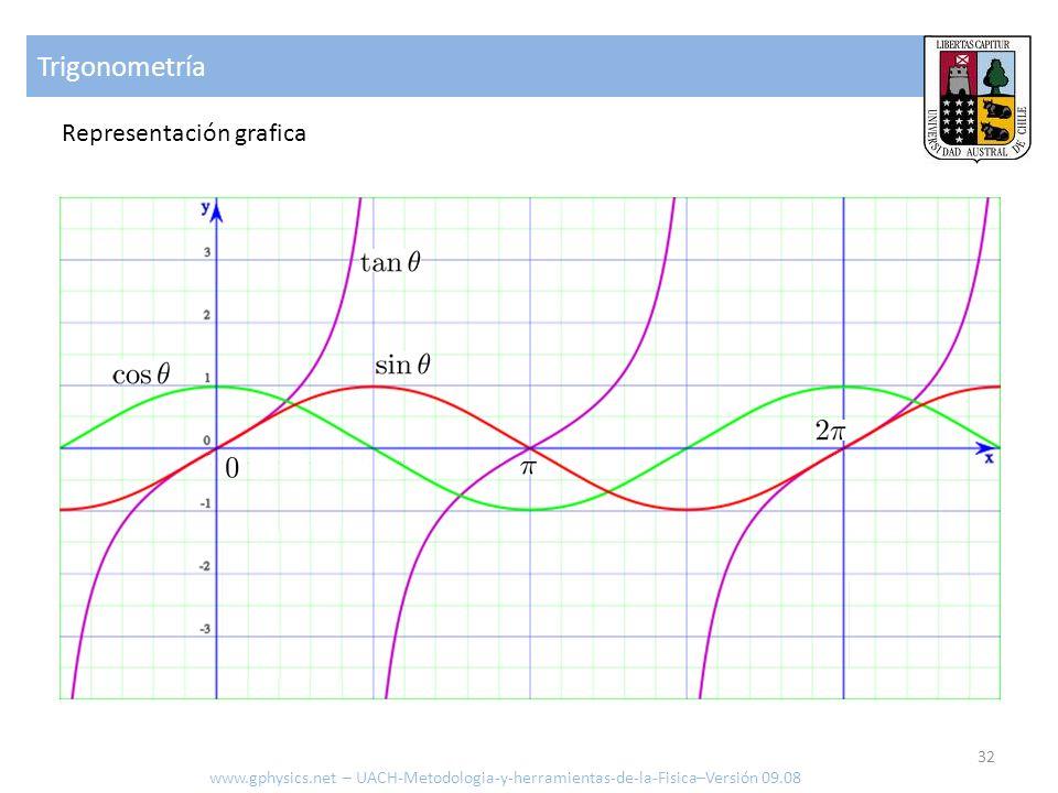 Trigonometría Representación grafica www.gphysics.net – UACH-Metodologia-y-herramientas-de-la-Fisica–Versión 09.08 32