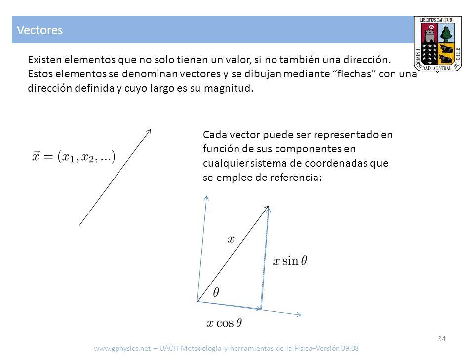 Vectores Existen elementos que no solo tienen un valor, si no también una dirección. Estos elementos se denominan vectores y se dibujan mediante flech