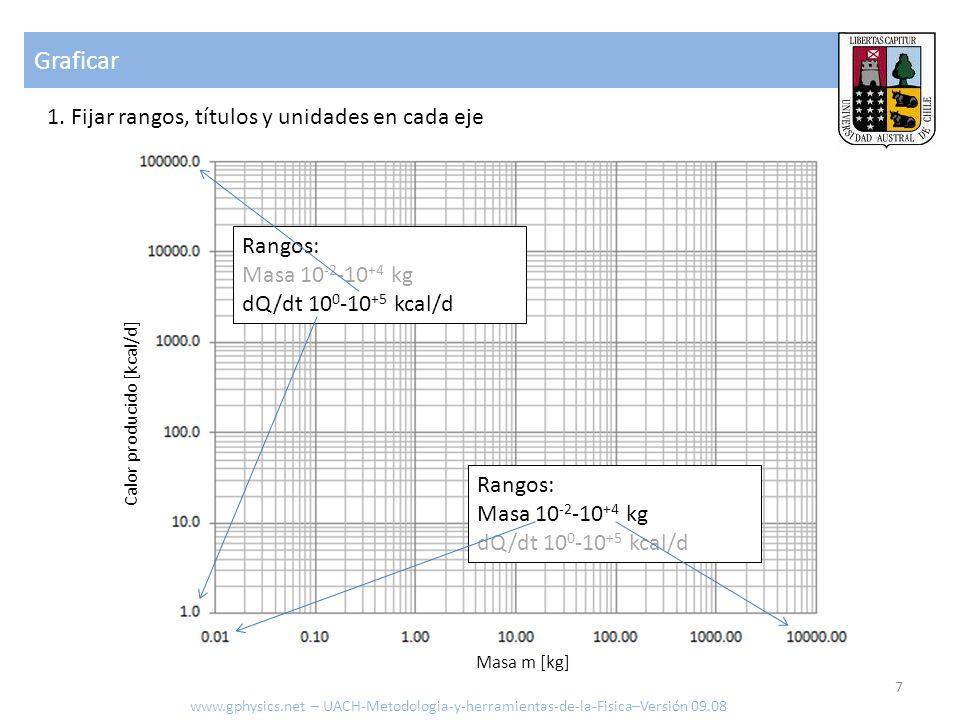 Graficar 1. Fijar rangos, títulos y unidades en cada eje www.gphysics.net – UACH-Metodologia-y-herramientas-de-la-Fisica–Versión 09.08 7 Rangos: Masa