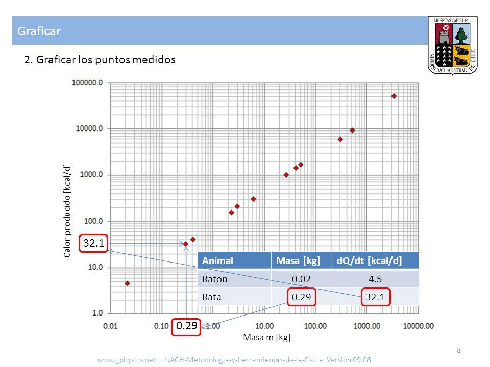 Graficar 2. Graficar los puntos medidos www.gphysics.net – UACH-Metodologia-y-herramientas-de-la-Fisica–Versión 09.08 8 AnimalMasa [kg]dQ/dt [kcal/d]