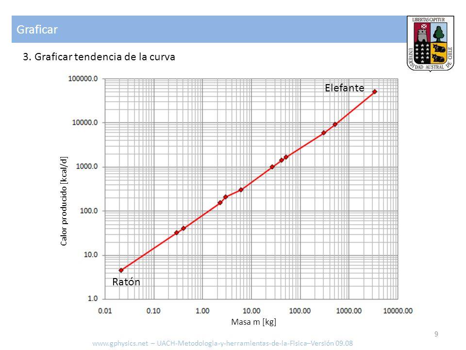 Graficar 3. Graficar tendencia de la curva www.gphysics.net – UACH-Metodologia-y-herramientas-de-la-Fisica–Versión 09.08 9 Ratón Elefante Calor produc
