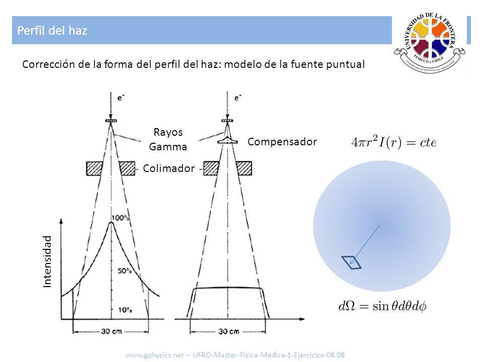 Perfil del haz Corrección de la forma del perfil del haz: modelo de la fuente puntual Rayos Gamma Intensidad Compensador Colimador www.gphysics.net –