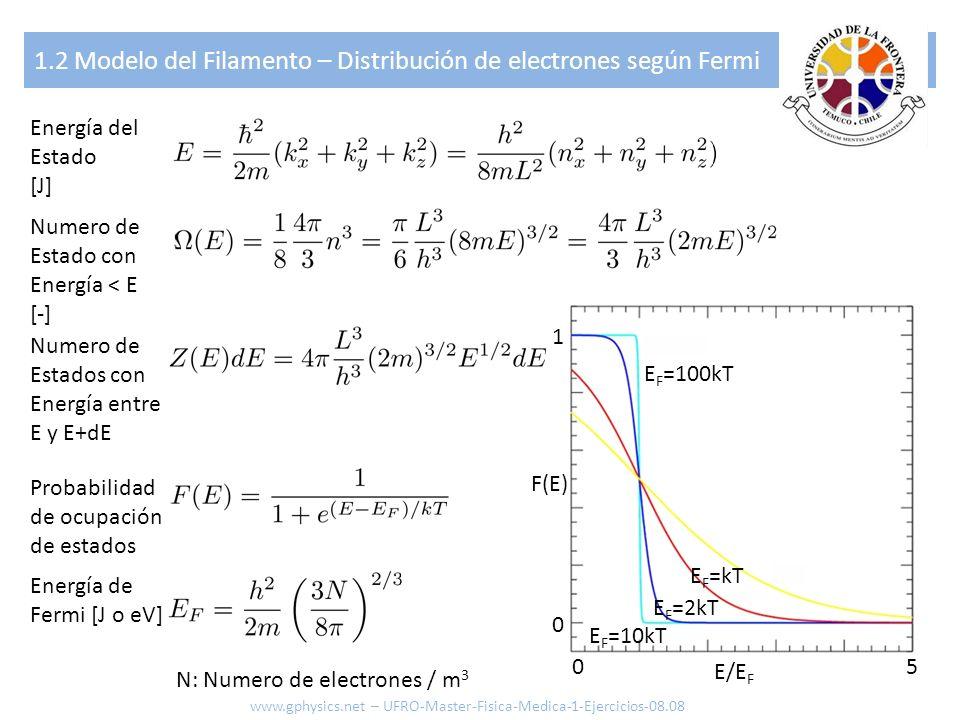 1.2 Modelo del Filamento – Corriente de electrones libres Impulso mínimo para escapar conductor Distribución de electrones Densidad de corriente Constante Función de trabajo [J] Constante de Boltzmann [J/K] (1.38x10 -23 J/K) Carga elemental [C} (1.6x10 -19 C) Temperatura absoluta ϕkeTϕkeT (Ecuación de Richardson-Dushman) www.gphysics.net – UFRO-Master-Fisica-Medica-1-Ejercicios-08.08