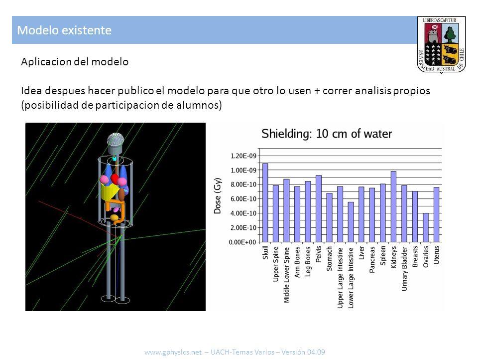 Modelo existente www.gphysics.net – UACH-Temas Varios – Versión 04.09 Aplicacion del modelo Idea despues hacer publico el modelo para que otro lo usen