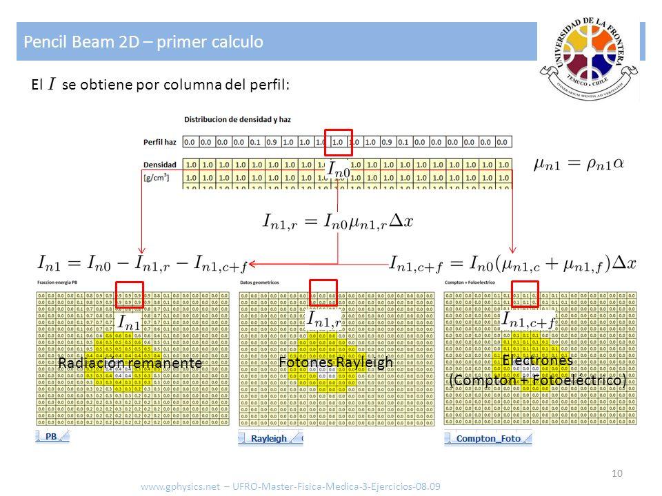 Pencil Beam 2D – primer calculo 10 www.gphysics.net – UFRO-Master-Fisica-Medica-3-Ejercicios-08.09 El se obtiene por columna del perfil: Radiación rem