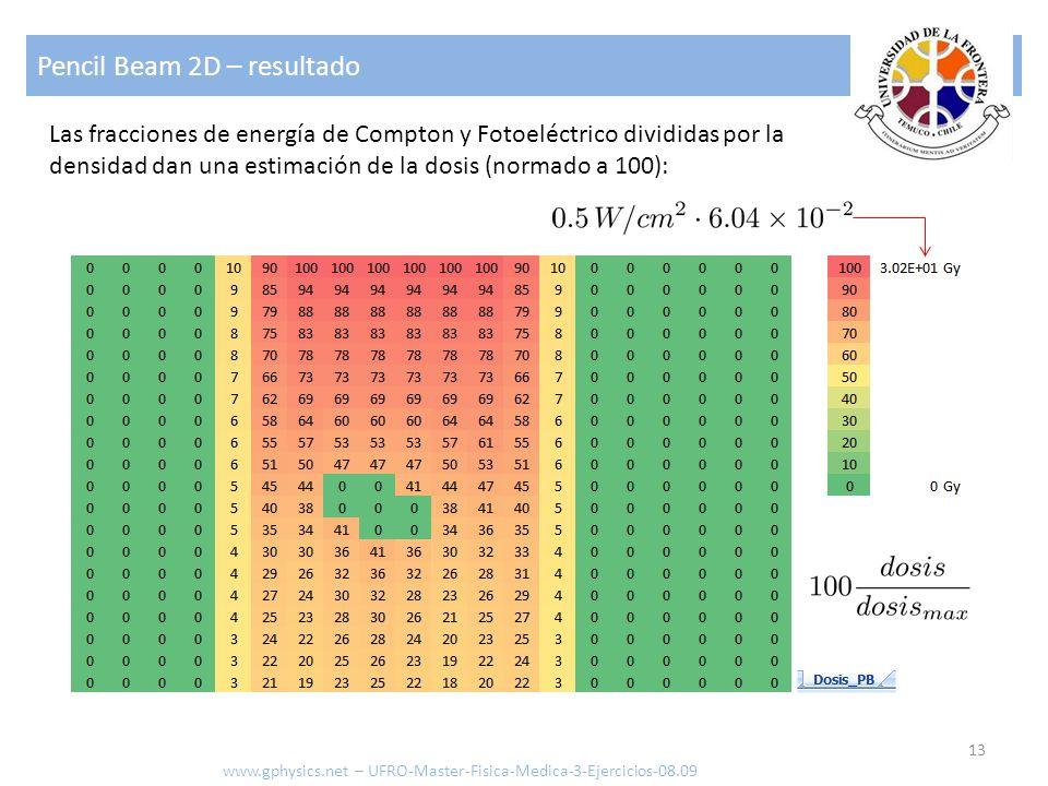 Pencil Beam 2D – resultado 13 www.gphysics.net – UFRO-Master-Fisica-Medica-3-Ejercicios-08.09 Las fracciones de energía de Compton y Fotoeléctrico div