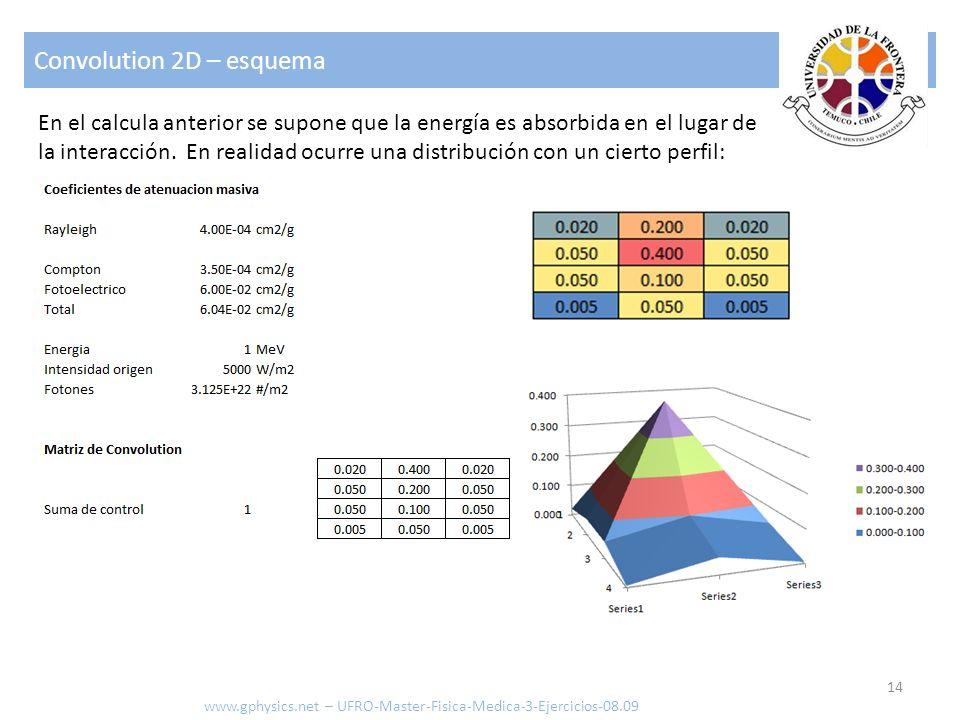 Convolution 2D – esquema 14 www.gphysics.net – UFRO-Master-Fisica-Medica-3-Ejercicios-08.09 En el calcula anterior se supone que la energía es absorbi