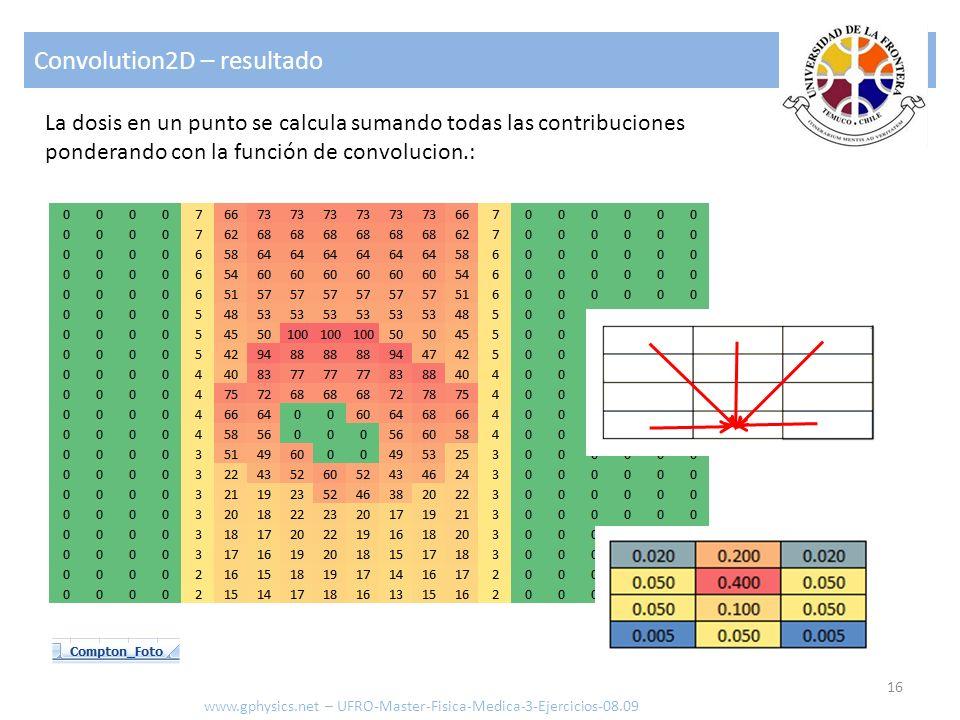 Convolution2D – resultado 16 www.gphysics.net – UFRO-Master-Fisica-Medica-3-Ejercicios-08.09 La dosis en un punto se calcula sumando todas las contrib