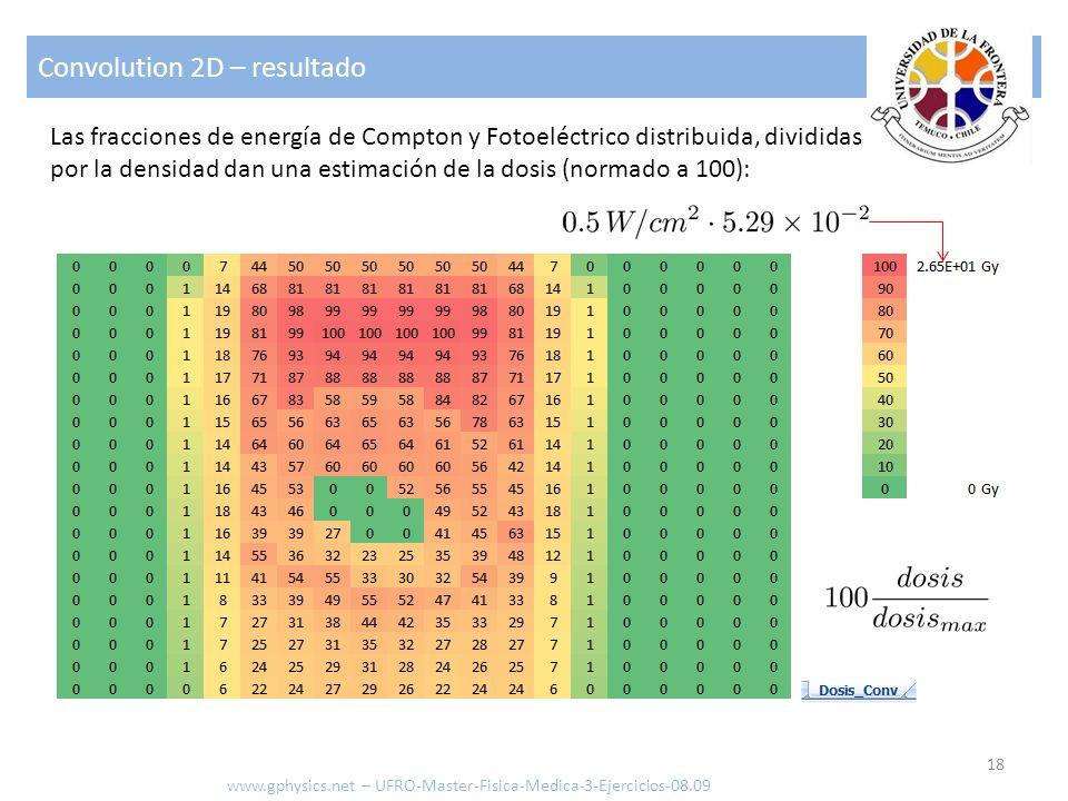 Convolution 2D – resultado 18 www.gphysics.net – UFRO-Master-Fisica-Medica-3-Ejercicios-08.09 Las fracciones de energía de Compton y Fotoeléctrico dis