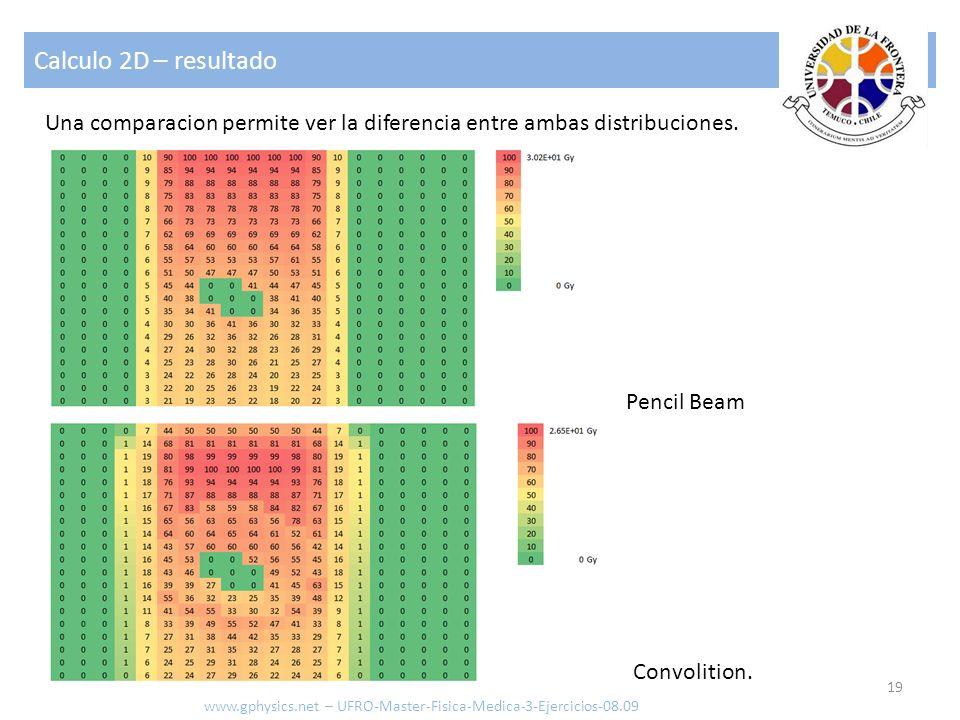 Calculo 2D – resultado 19 www.gphysics.net – UFRO-Master-Fisica-Medica-3-Ejercicios-08.09 Una comparacion permite ver la diferencia entre ambas distri