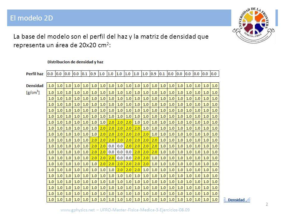 El modelo 2D 2 www.gphysics.net – UFRO-Master-Fisica-Medica-3-Ejercicios-08.09 La base del modelo son el perfil del haz y la matriz de densidad que re