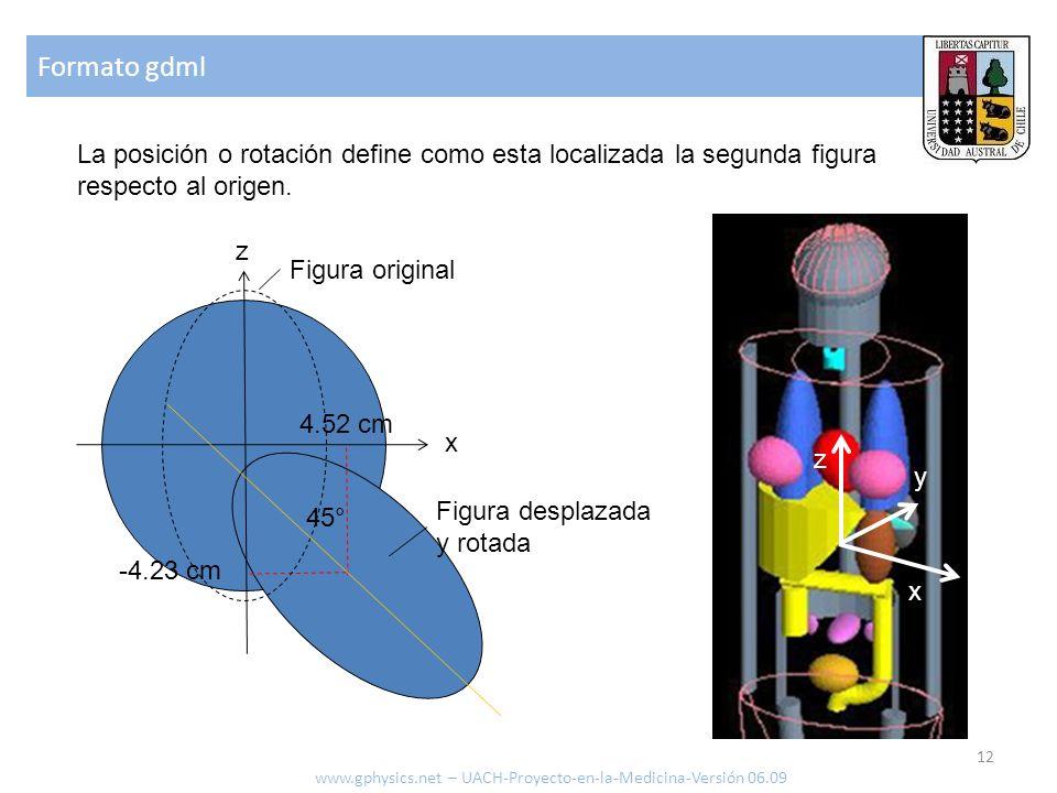 Formato gdml 12 www.gphysics.net – UACH-Proyecto-en-la-Medicina-Versión 06.09 La posición o rotación define como esta localizada la segunda figura respecto al origen.