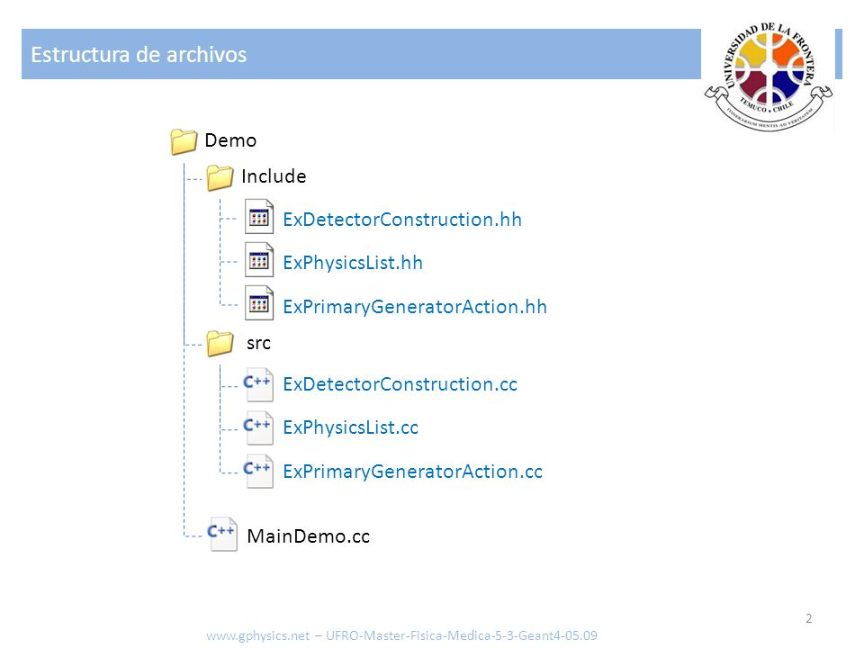 Estructura de archivos 2 www.gphysics.net – UFRO-Master-Fisica-Medica-5-3-Geant4-05.09 Demo Include src MainDemo.cc ExPrimaryGeneratorAction.hh ExDete