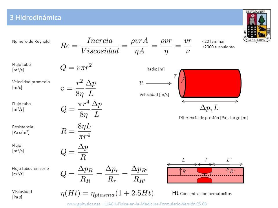 3 Hidrodinámica www.gphysics.net – UACH-Fisica-en-la-Medicina-Formulario-Versión 05.08 Numero de Reynold<20 laminar >2000 turbulento Flujo tubo [m 3 /