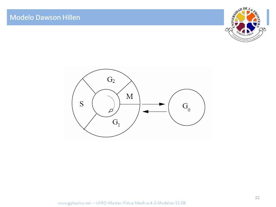 Modelo Dawson Hillen 22 www.gphysics.net – UFRO-Master-Fisica-Medica-4-2-Modelos-11.08