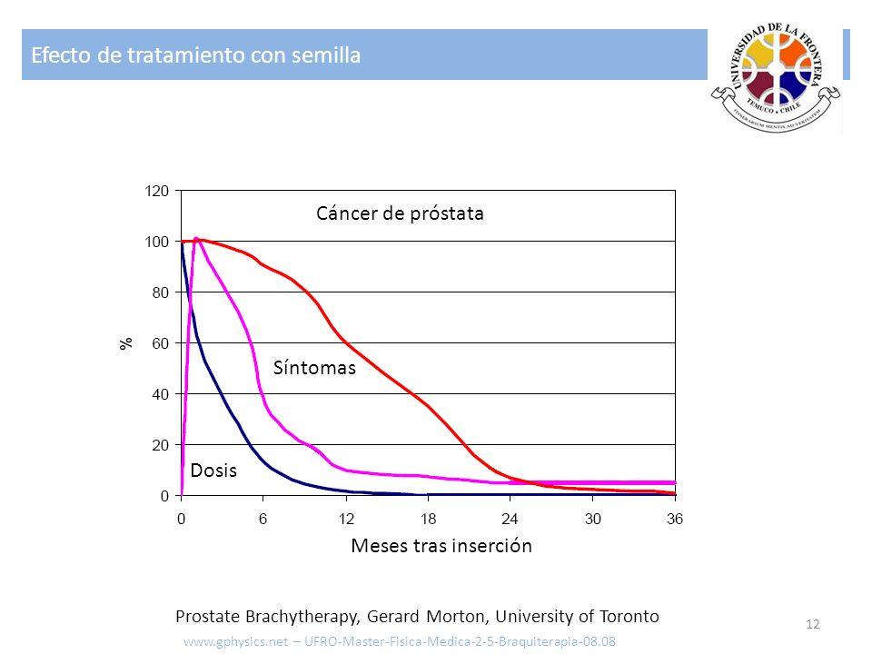 Tipo de aplicación 13 www.gphysics.net – UFRO-Master-Fisica-Medica-2-5-Braquiterapia-08.08 Uso de Catéter (inserción temporal)