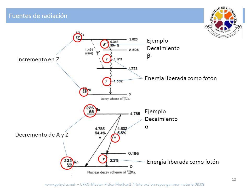 Fuentes de radiación 12 www.gphysics.net – UFRO-Master-Fisica-Medica-2-4-Interaccion-rayos-gamma-materia-08.08 Ejemplo Decaimiento β- Ejemplo Decaimiento α Incremento en Z Energía liberada como fotón Decremento de A y Z Energía liberada como fotón