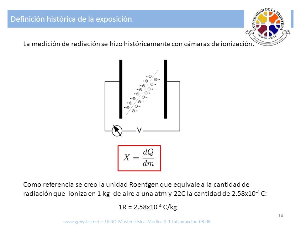 Definición histórica de la exposición 14 www.gphysics.net – UFRO-Master-Fisica-Medica-2-1-Introduccion-08.08 La medición de radiación se hizo históricamente con cámaras de ionización.