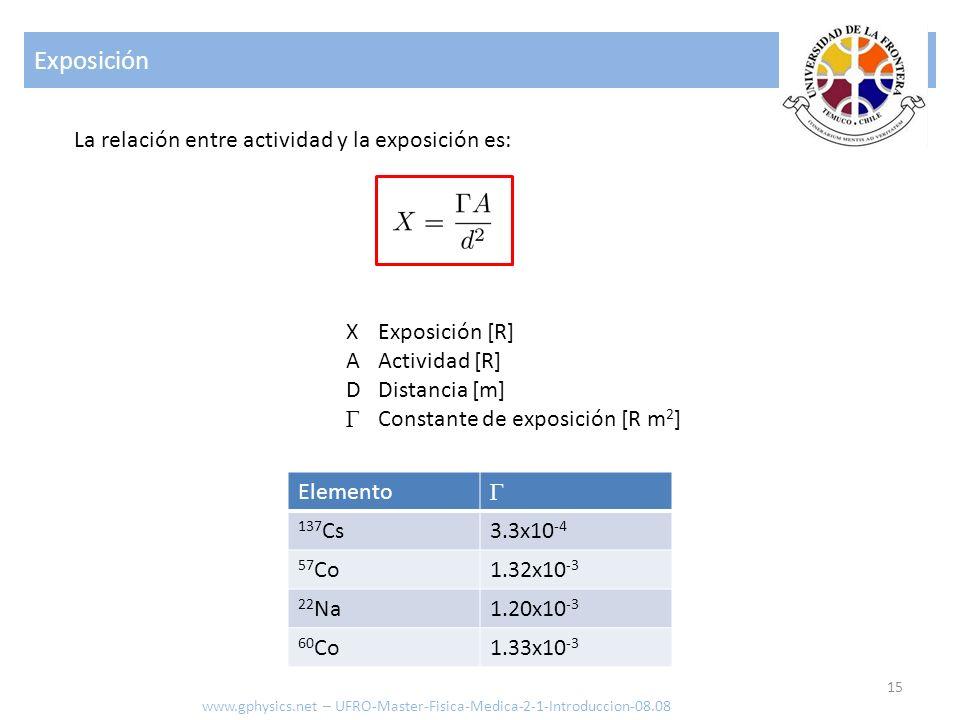 Exposición 15 www.gphysics.net – UFRO-Master-Fisica-Medica-2-1-Introduccion-08.08 La relación entre actividad y la exposición es: Elemento Γ 137 Cs3.3x10 -4 57 Co1.32x10 -3 22 Na1.20x10 -3 60 Co1.33x10 -3 Exposición [R] Actividad [R] Distancia [m] Constante de exposición [R m 2 ] XADΓXADΓ
