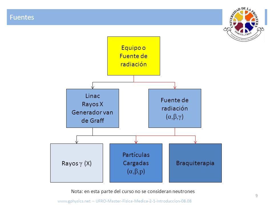 Fuentes 9 www.gphysics.net – UFRO-Master-Fisica-Medica-2-1-Introduccion-08.08 Equipo o Fuente de radiación Linac Rayos X Generador van de Graff Fuente de radiación ( α,β,γ ) Braquiterapia Partículas Cargadas ( α,β,p ) Rayos γ (X) Nota: en esta parte del curso no se consideran neutrones