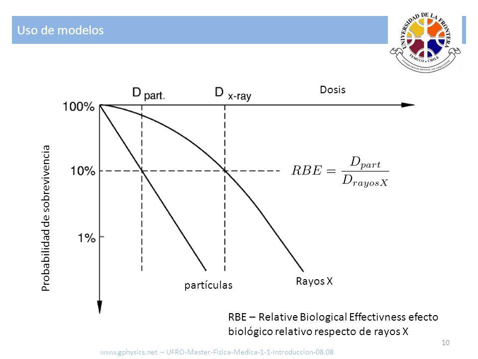 Uso de modelos 10 www.gphysics.net – UFRO-Master-Fisica-Medica-1-1-Introduccion-08.08 Probabilidad de sobrevivencia Dosis Rayos X partículas RBE – Rel