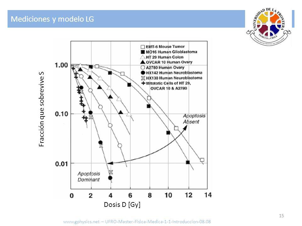 Mediciones y modelo LG 15 www.gphysics.net – UFRO-Master-Fisica-Medica-1-1-Introduccion-08.08 Dosis D [Gy] Fracción que sobrevive S